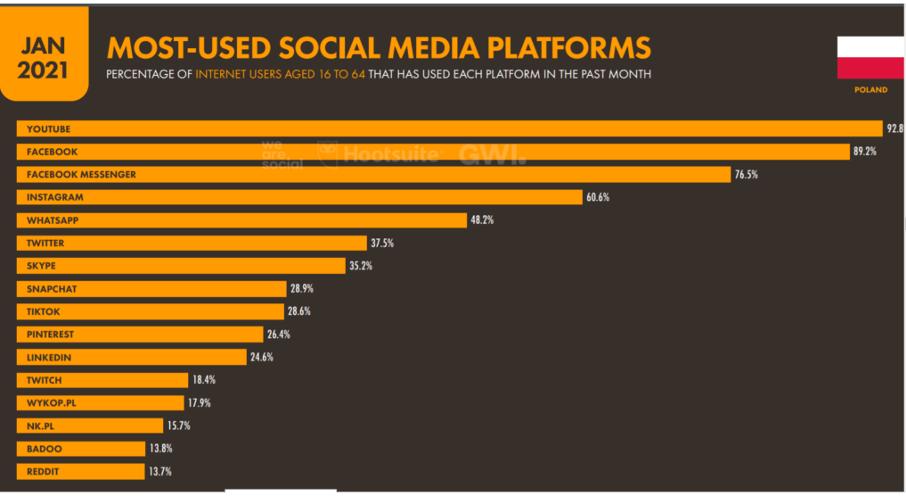 najczęściej używane social media